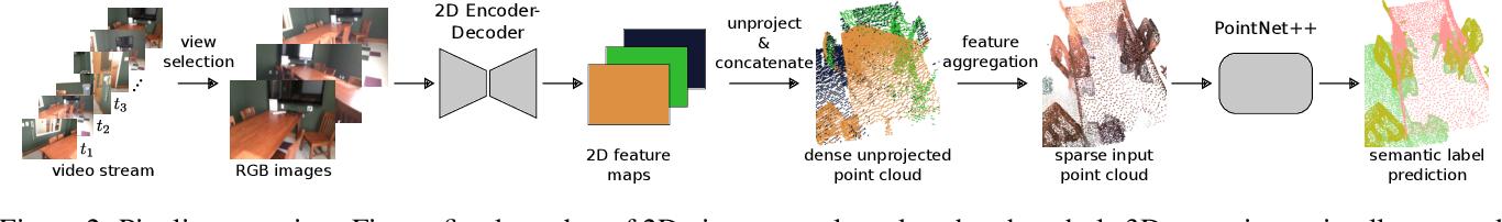 Figure 3 for Multi-view PointNet for 3D Scene Understanding
