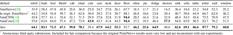 Figure 2 for Multi-view PointNet for 3D Scene Understanding