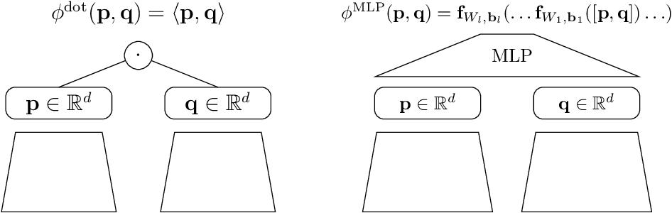 Figure 1 for Neural Collaborative Filtering vs. Matrix Factorization Revisited
