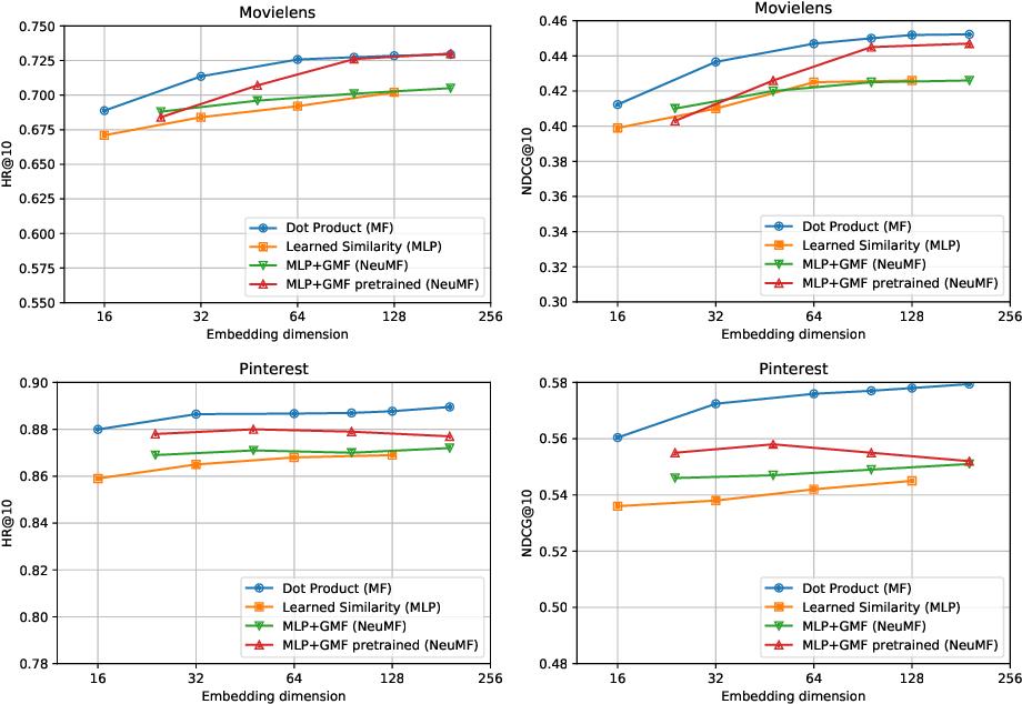 Figure 3 for Neural Collaborative Filtering vs. Matrix Factorization Revisited