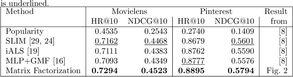 Figure 2 for Neural Collaborative Filtering vs. Matrix Factorization Revisited