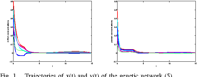 Fig. 1. Trajectories of x(t) and y(t) of the genetic network (5)