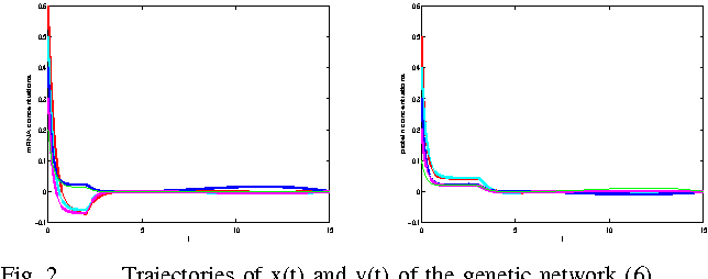 Fig. 2. Trajectories of x(t) and y(t) of the genetic network (6)