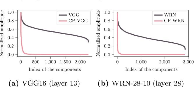 Figure 1 for Understanding Generalization in Deep Learning via Tensor Methods