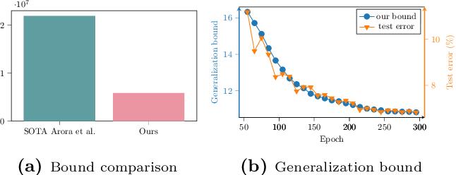 Figure 3 for Understanding Generalization in Deep Learning via Tensor Methods
