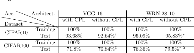 Figure 4 for Understanding Generalization in Deep Learning via Tensor Methods