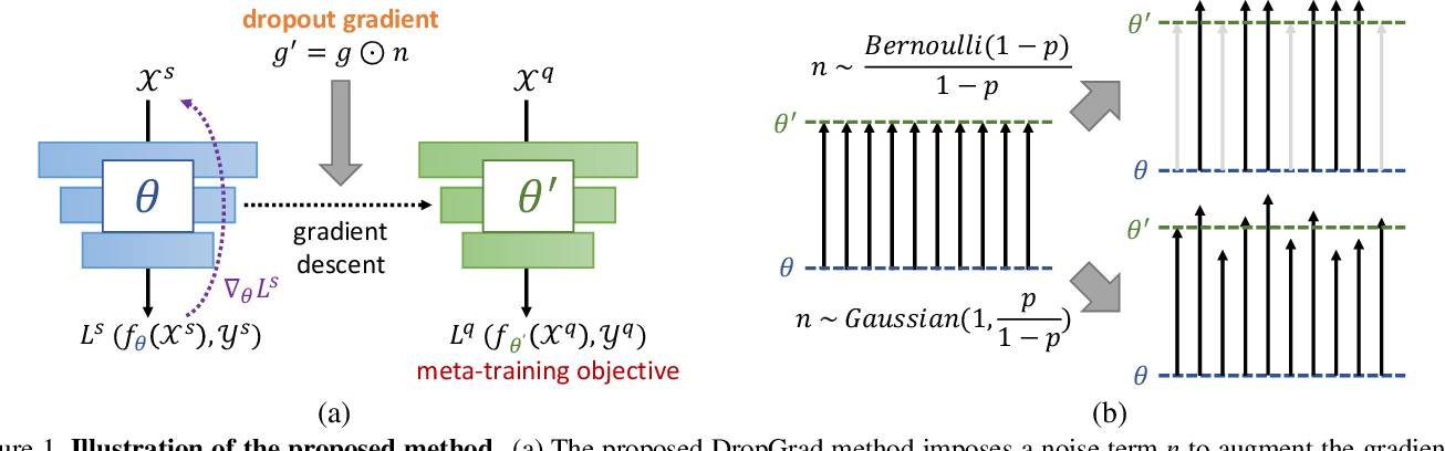 Figure 1 for Regularizing Meta-Learning via Gradient Dropout