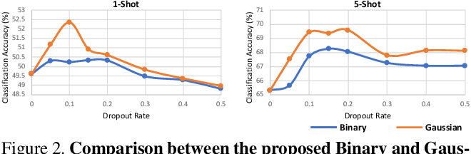 Figure 3 for Regularizing Meta-Learning via Gradient Dropout