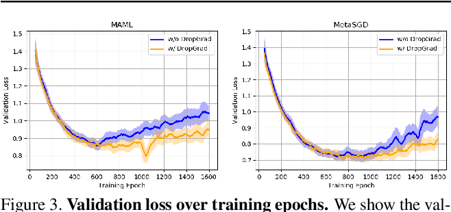 Figure 4 for Regularizing Meta-Learning via Gradient Dropout