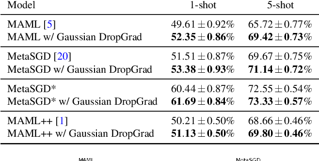 Figure 2 for Regularizing Meta-Learning via Gradient Dropout