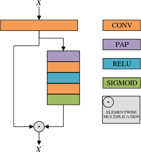 Figure 3 for Exploring Correlations in Multiple Facial Attributes through Graph Attention Network