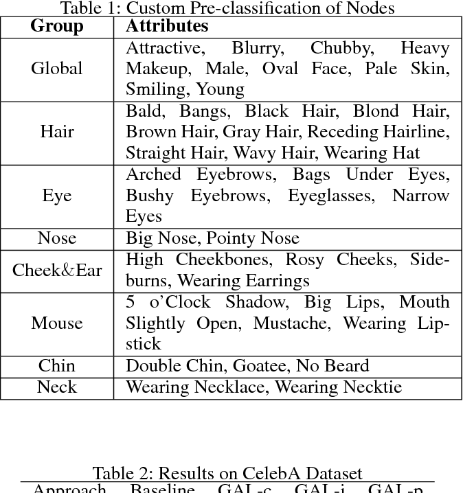 Figure 2 for Exploring Correlations in Multiple Facial Attributes through Graph Attention Network