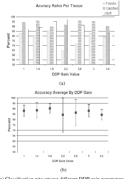 Fig. 4. a) Classification rate among different DDP gain parameters for each type of tissue with leave-one-patient-out method. b) Classification accuracy among the different tissue types