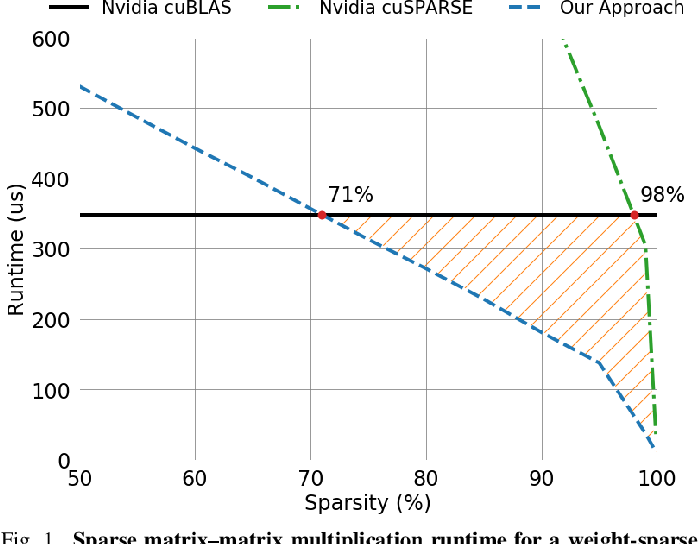Figure 1 for Sparse GPU Kernels for Deep Learning
