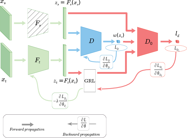 Figure 1 for Importance Weighted Adversarial Nets for Partial Domain Adaptation