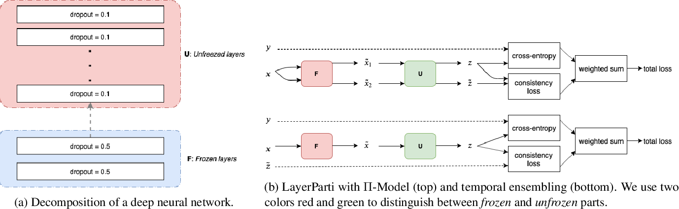 Figure 1 for Semi-Supervised Learning for Text Classification by Layer Partitioning
