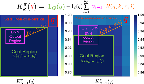 Figure 1 for Certification of Iterative Predictions in Bayesian Neural Networks