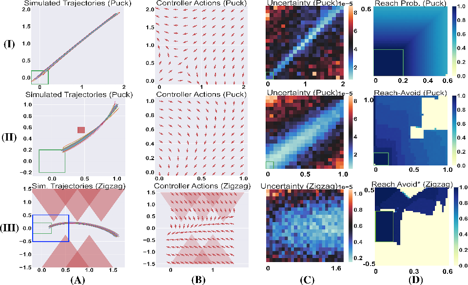 Figure 3 for Certification of Iterative Predictions in Bayesian Neural Networks