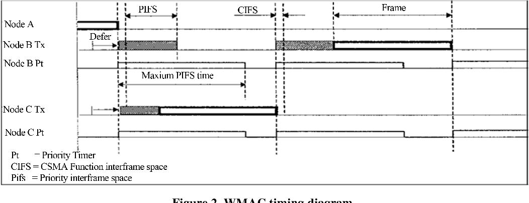 wmac timing diagram