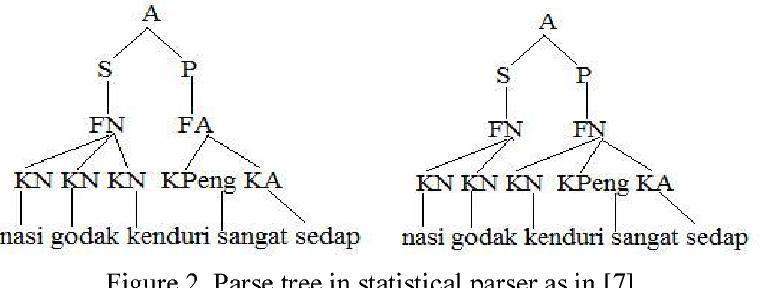 Malay declarative sentence visualization and sentence correction figure 2 ccuart Choice Image