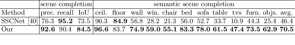 Figure 2 for Efficient Semantic Scene Completion Network with Spatial Group Convolution