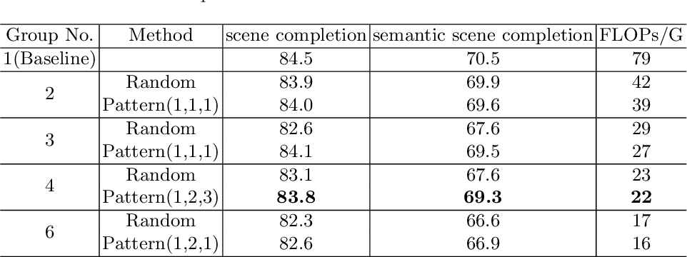 Figure 4 for Efficient Semantic Scene Completion Network with Spatial Group Convolution