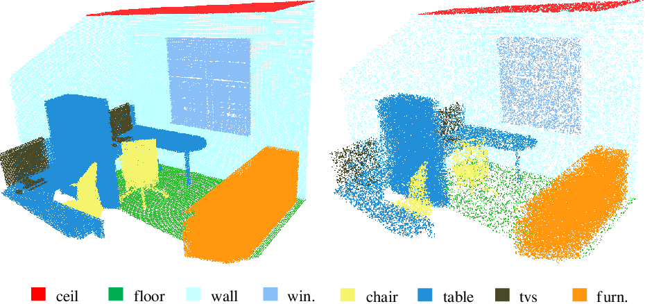 Figure 1 for Efficient Semantic Scene Completion Network with Spatial Group Convolution