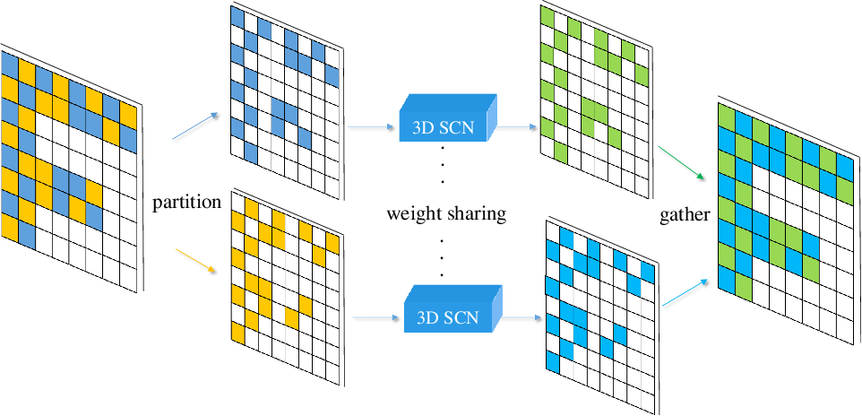 Figure 3 for Efficient Semantic Scene Completion Network with Spatial Group Convolution