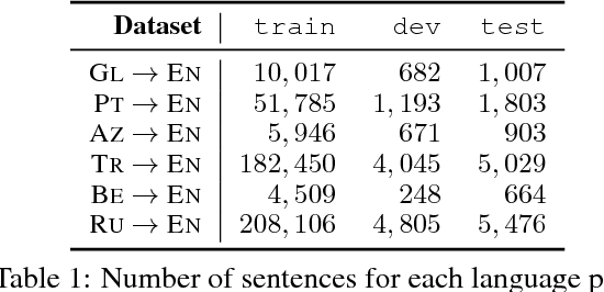 Figure 1 for When and Why are Pre-trained Word Embeddings Useful for Neural Machine Translation?