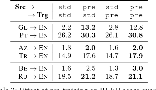 Figure 3 for When and Why are Pre-trained Word Embeddings Useful for Neural Machine Translation?