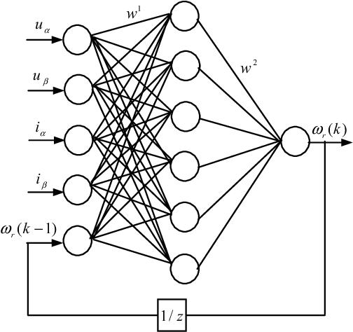 Neural Network Based Speed Identification For Speed Sensorless
