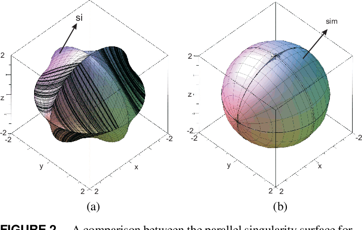 Figure 3 for An algebraic method to check the singularity-free paths for parallel robots