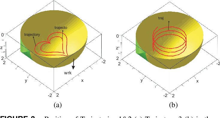 Figure 4 for An algebraic method to check the singularity-free paths for parallel robots
