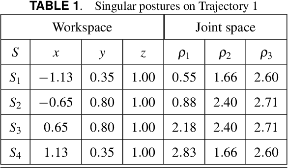 Figure 2 for An algebraic method to check the singularity-free paths for parallel robots