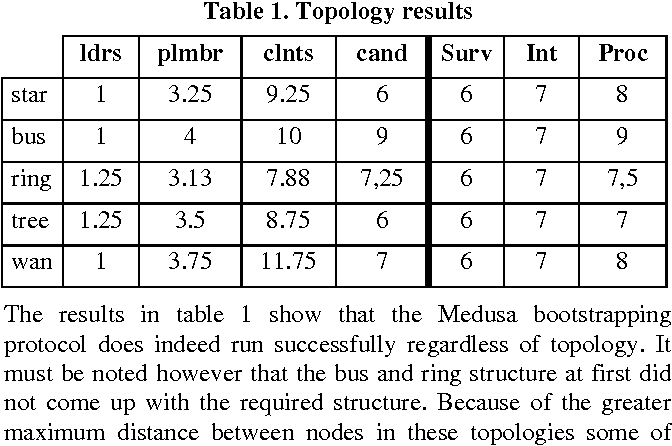 Table 1. Topology results
