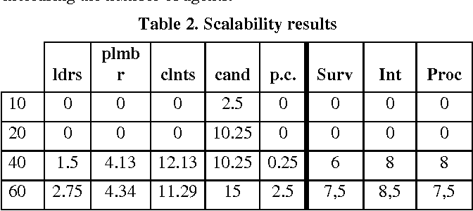 Table 2. Scalability results
