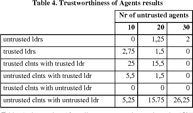 Table 4. Trustworthiness of Agents results