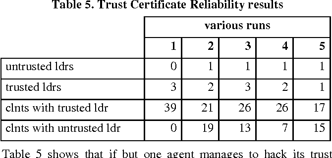 Table 5. Trust Certificate Reliability results