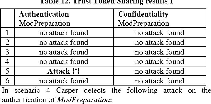 Table 12. Trust Token Sharing results 1