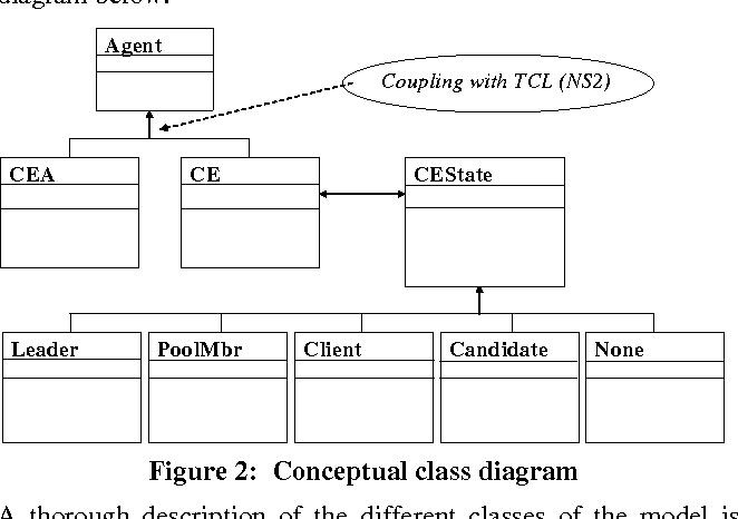 Figure 2: Conceptual class diagram