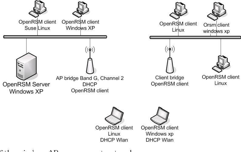 Linux Bridge Dhcp