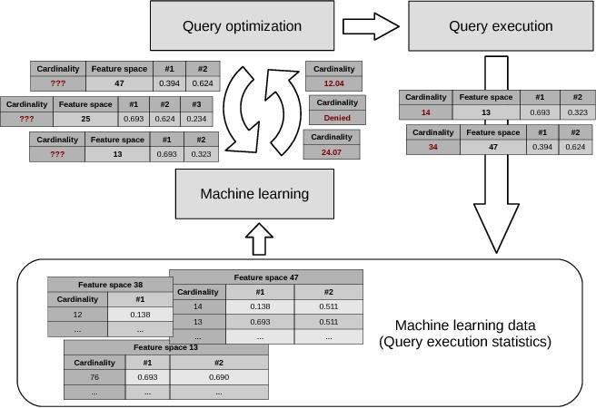 Figure 2 for Adaptive Cardinality Estimation