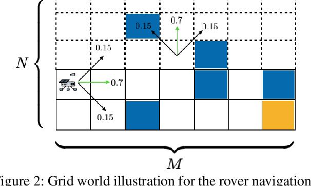 Figure 3 for Constrained Risk-Averse Markov Decision Processes