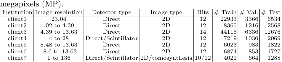 Figure 2 for Federated Learning for Breast Density Classification: A Real-World Implementation