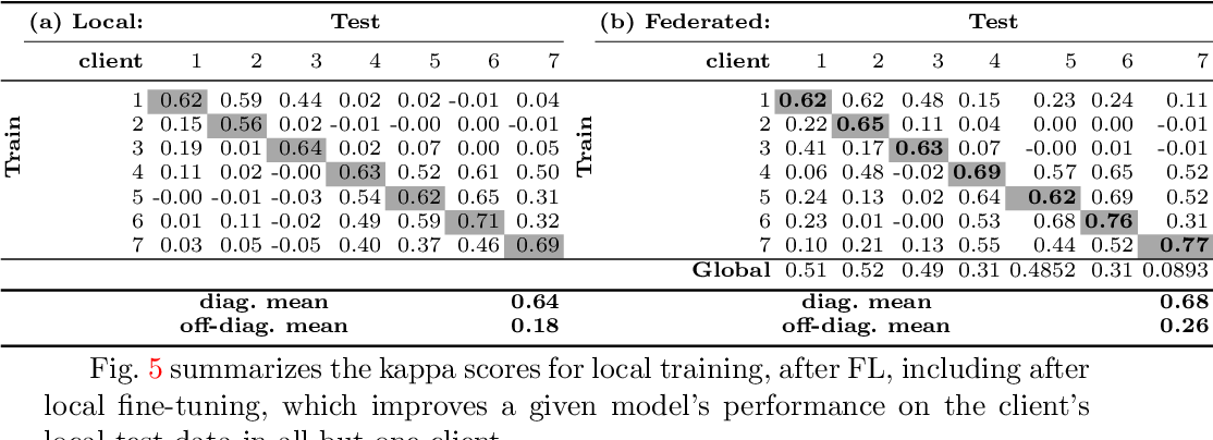 Figure 4 for Federated Learning for Breast Density Classification: A Real-World Implementation