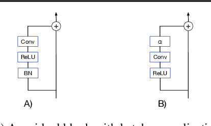 Figure 1 for Batch Normalization Biases Deep Residual Networks Towards Shallow Paths