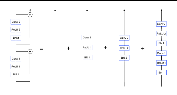 Figure 3 for Batch Normalization Biases Deep Residual Networks Towards Shallow Paths