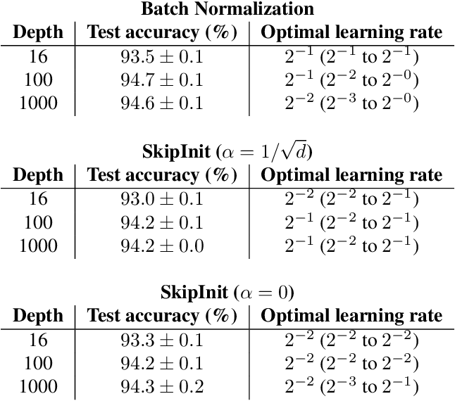 Figure 2 for Batch Normalization Biases Deep Residual Networks Towards Shallow Paths