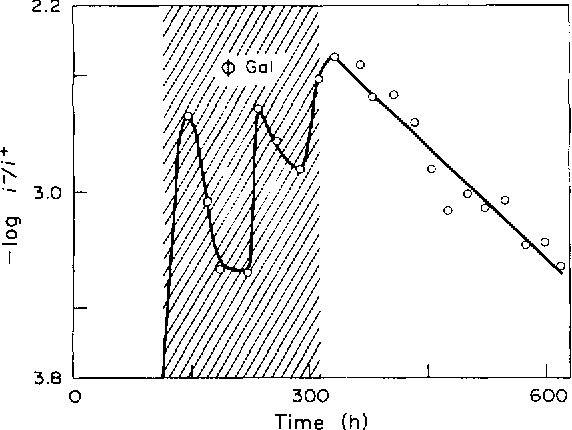 Fig. 2. Selection and counter selection in a slower (10 h) chemostar. This experiment is similar to those of Fig. 1 except the 9 -gal concentration was reduced 40-fold and the duration of time for selection of constitutive strains was increased 5-fold