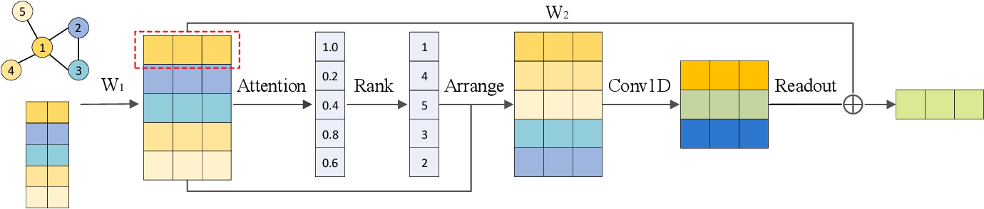 Figure 1 for Node2Seq: Towards Trainable Convolutions in Graph Neural Networks